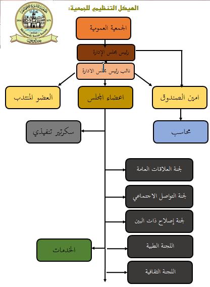 الهيكل التنظيمي للجمعية